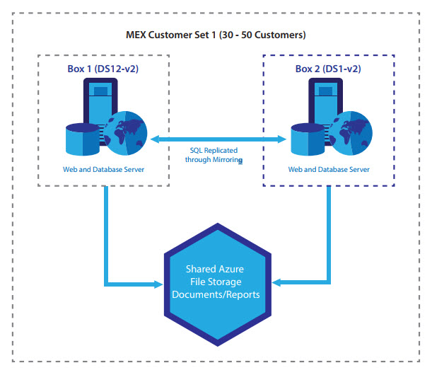 MEX Data Hosting Setup