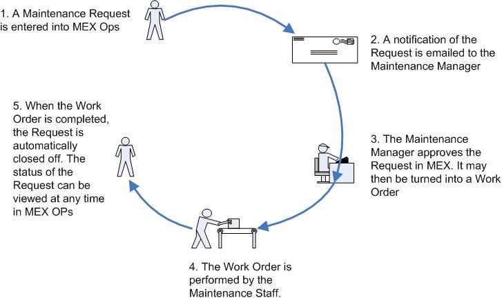 MEX Maintenance System Request Process Flow Chart