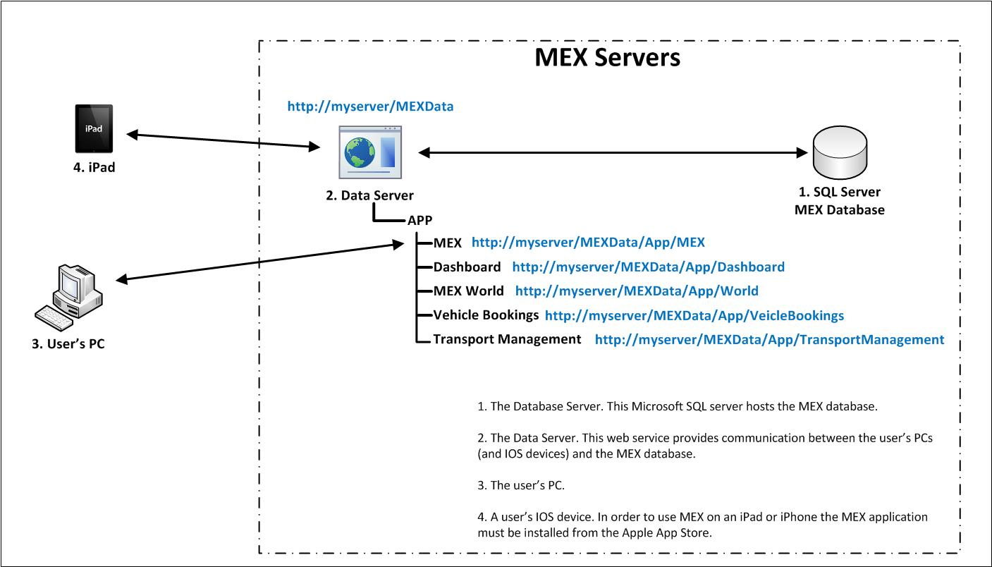 MEX Architecture