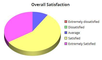MEX Data Hosting SatisfactionRating